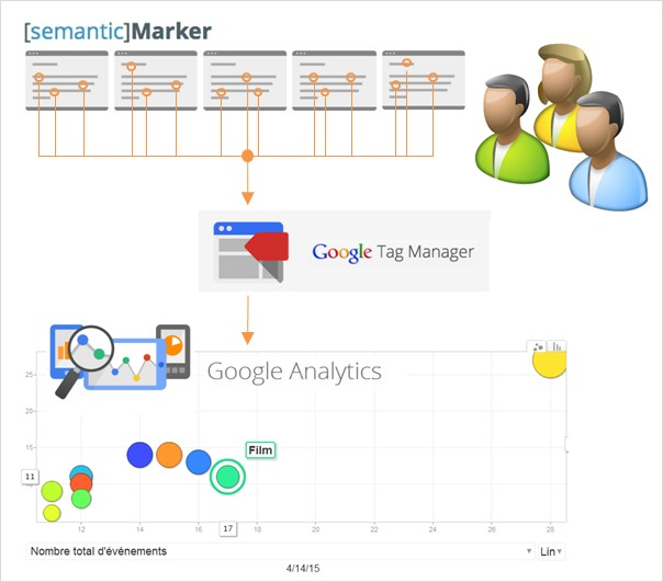 semanticmarker - Google Tag Manager - Google Analytics