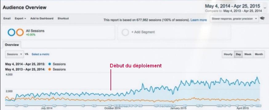 Augmentation trafic Web
